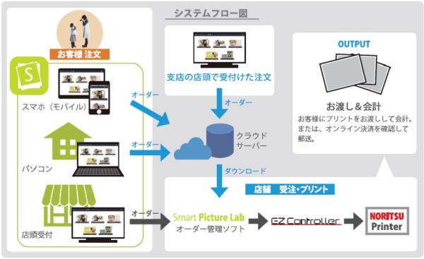smartpicture_image03